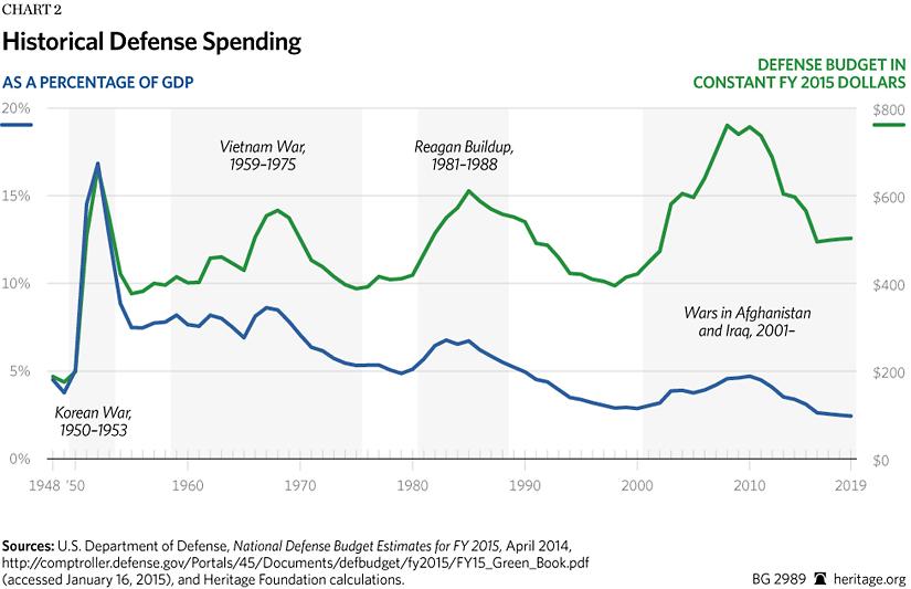 BG-defense-spending-FY-2016-chart-2-825.gif