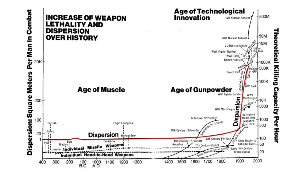 weapon-lethality-dispersion-over-history-edited